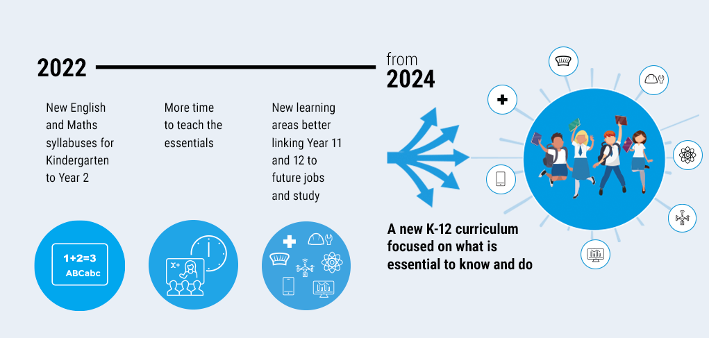 New NSW school curriculum timeline 2022-2024 covers K-2 English and Maths syllabuses, more teaching time and new learning areas.